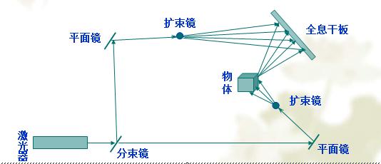 博物馆展厅设计之全息投影原理插图(1)